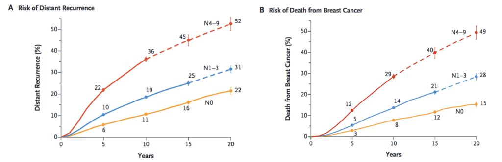 Risque de récidive & mortalité du cancer du sein